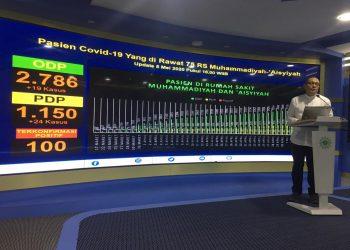 Ketua MCCC Pimpinan Pusat Muhammadiyah Drs HM Agus Samsudin, MM sampaikan program penanggulangan pandemi Covid-19 Muhammadiyah. (Ft. affan)